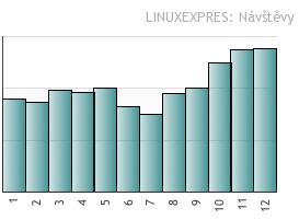 Statistiky návštěvnosti Linux Expres 2007